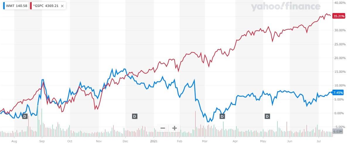 ウォルマート 米国株 株価チャート 1年間