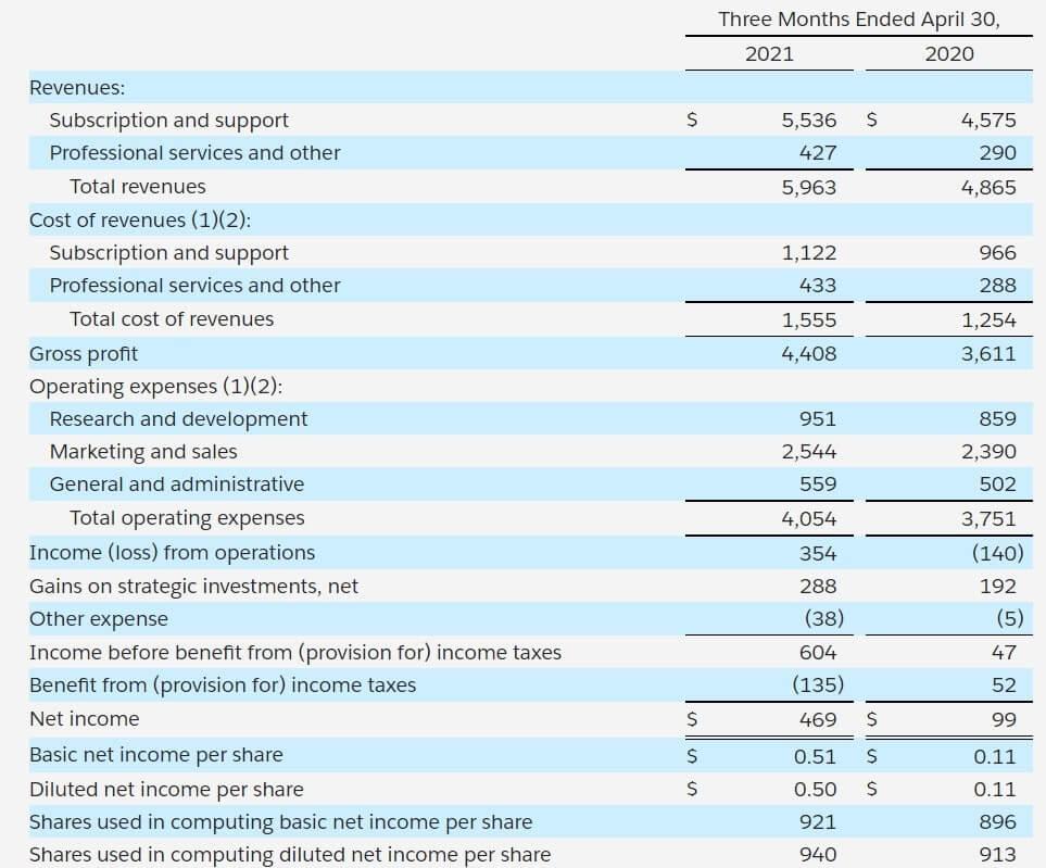 セールスフォース 米国株 決算 四半期