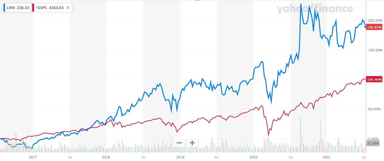 セールスフォース 米国株 株価チャート 5年間