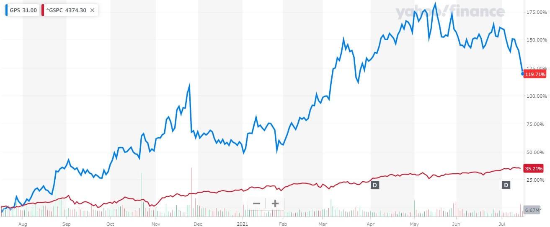 ギャップ 米国株 株価チャート 1年間