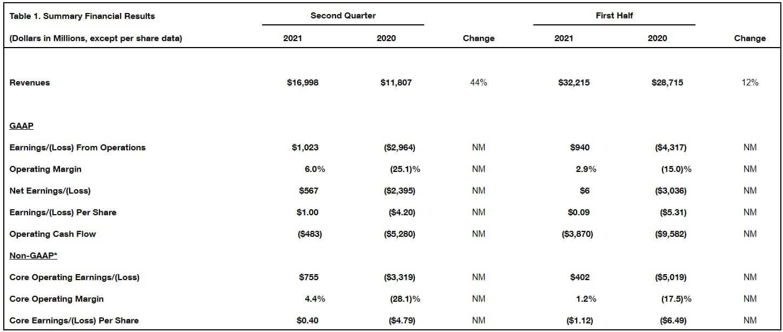 ボーイング 決算 四半期 米国株