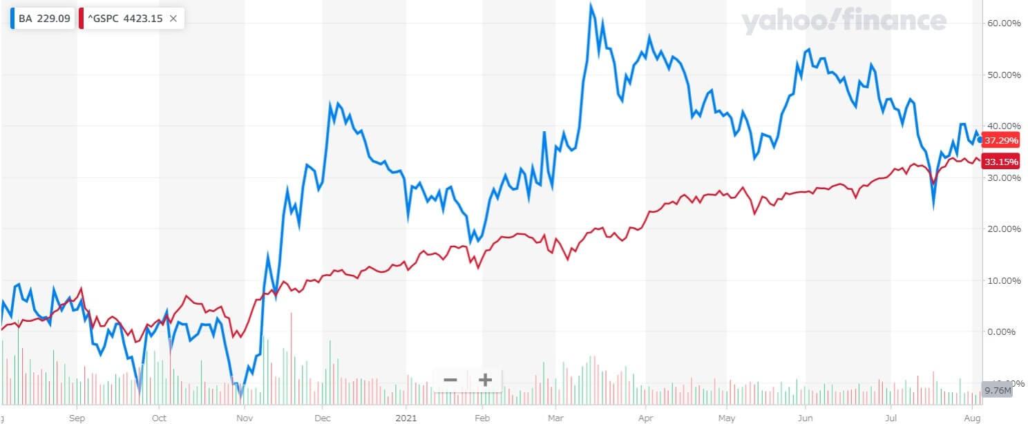ボーイング 米国株 株価チャート 1年間
