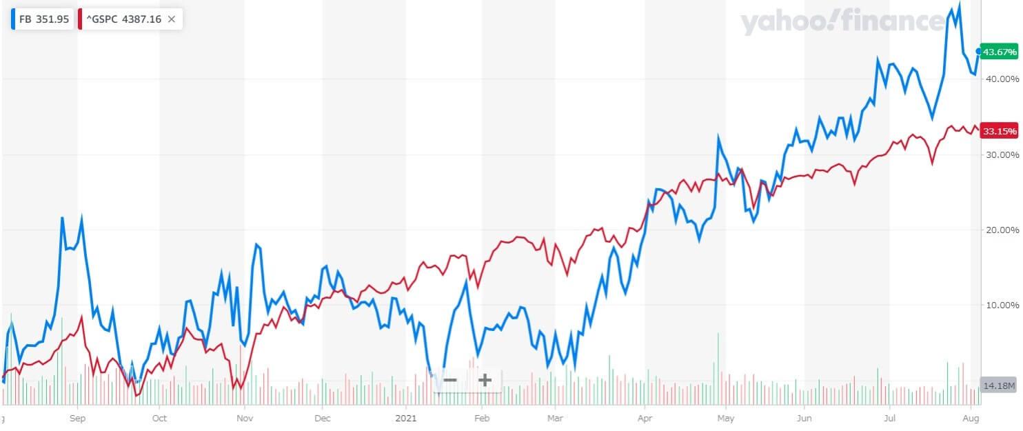 フェイスブック 米国株 株価チャート 1年間