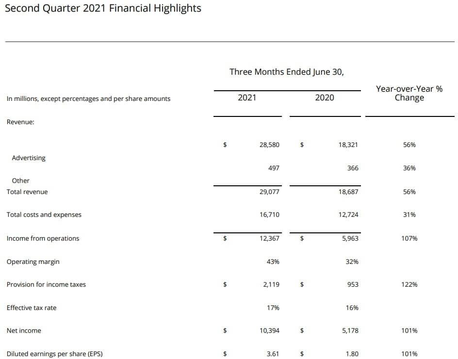 フェイスブック 米国株 決算 四半期