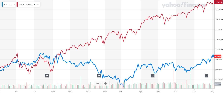 P&G 米国株 株価チャート 1年間