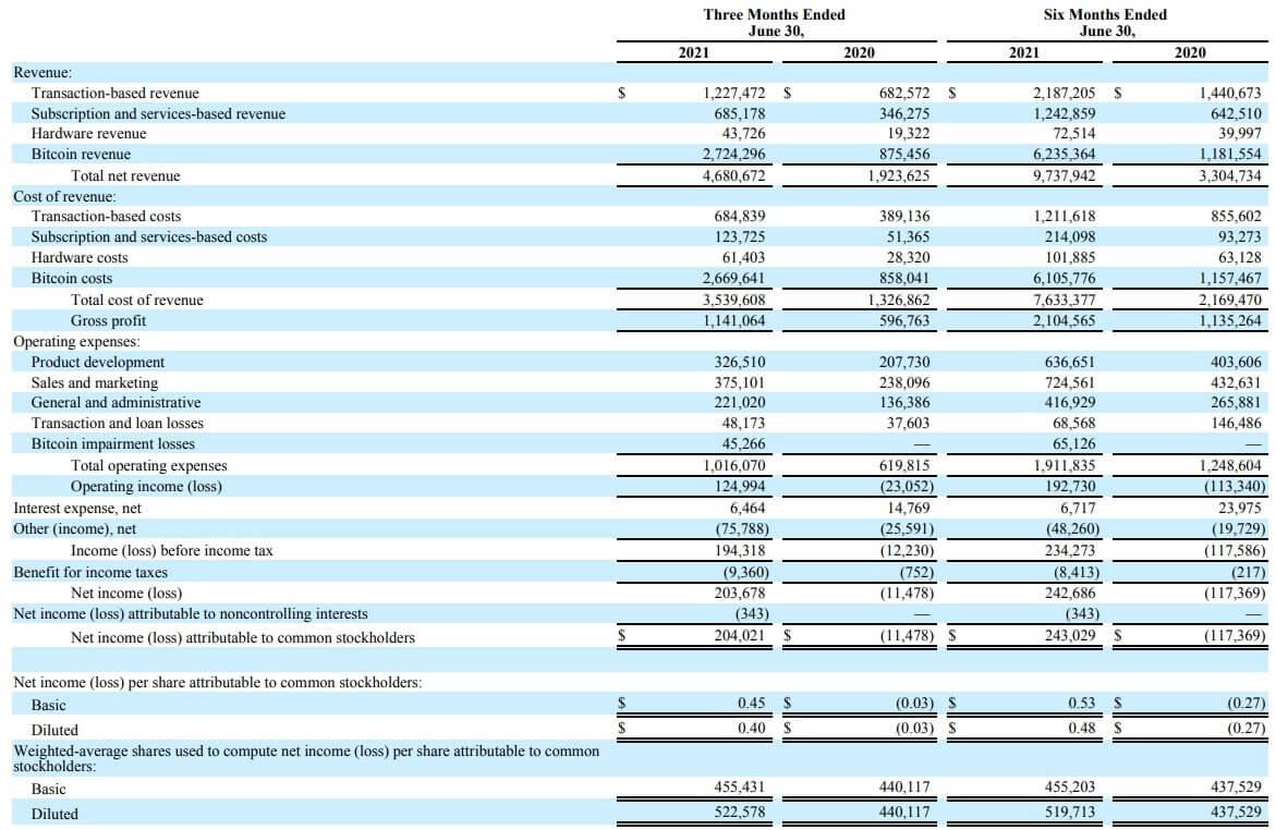 スクエア 米国株 決算 四半期