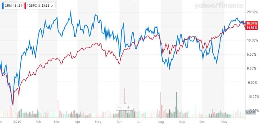 セールスフォース 米国株 株価チャート