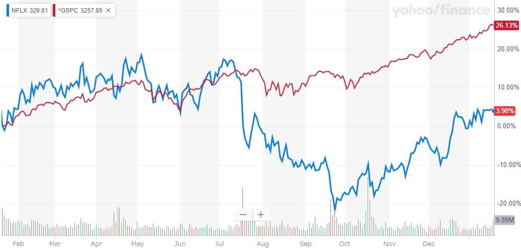 ネットフリックス 米国株 株価チャート