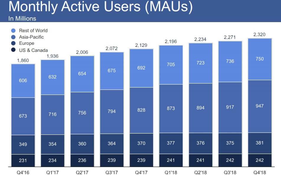 フェイスブック ユーザー数 米国株
