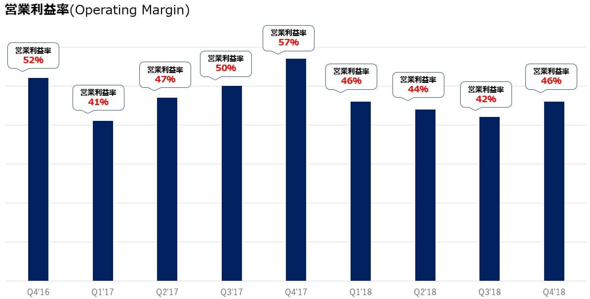 フェイスブック 米国株 営業利益率