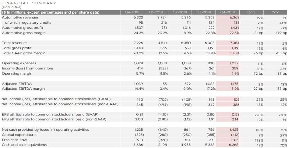テスラ 米国株 決算