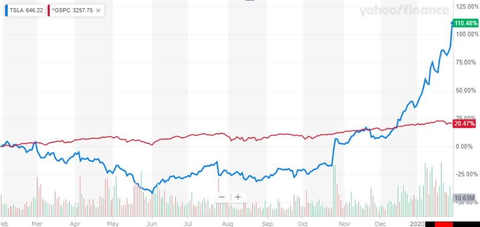 テスラ 米国株 株価チャート