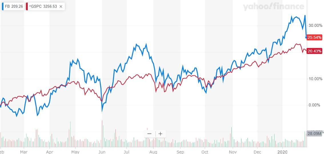 フェイスブック 米国株 株価チャート
