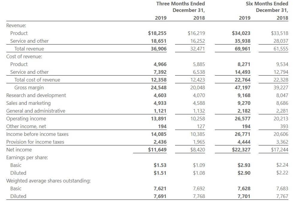 マイクロソフト 米国株 決算 業績