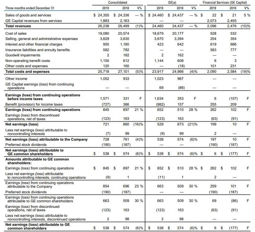 GE 米国株 決算 業績