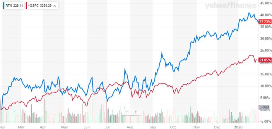 レイセオン 米国株 株価チャート
