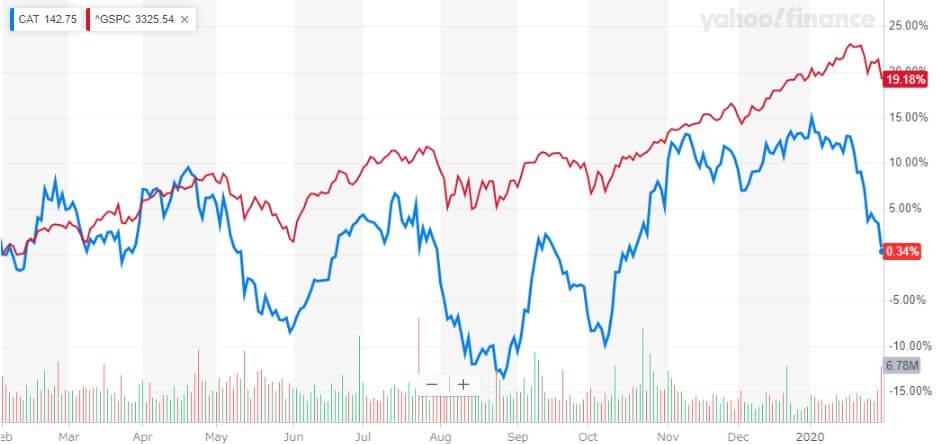 キャタピラー 米国株 株価チャート