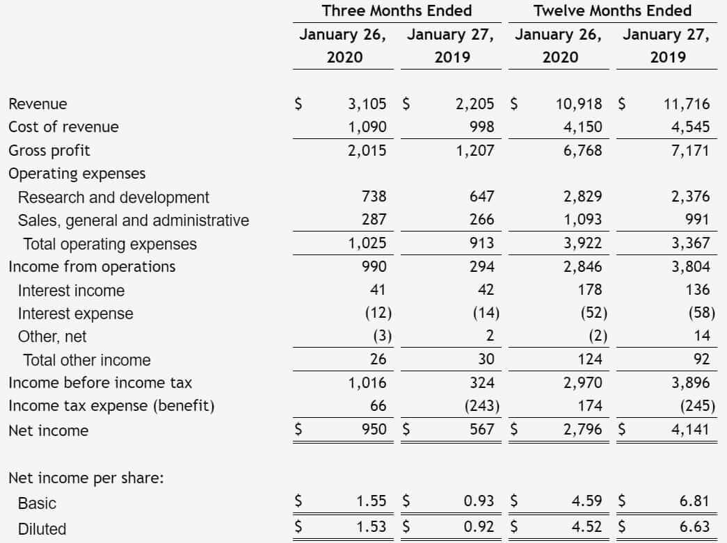 エヌビディア 米国株 決算