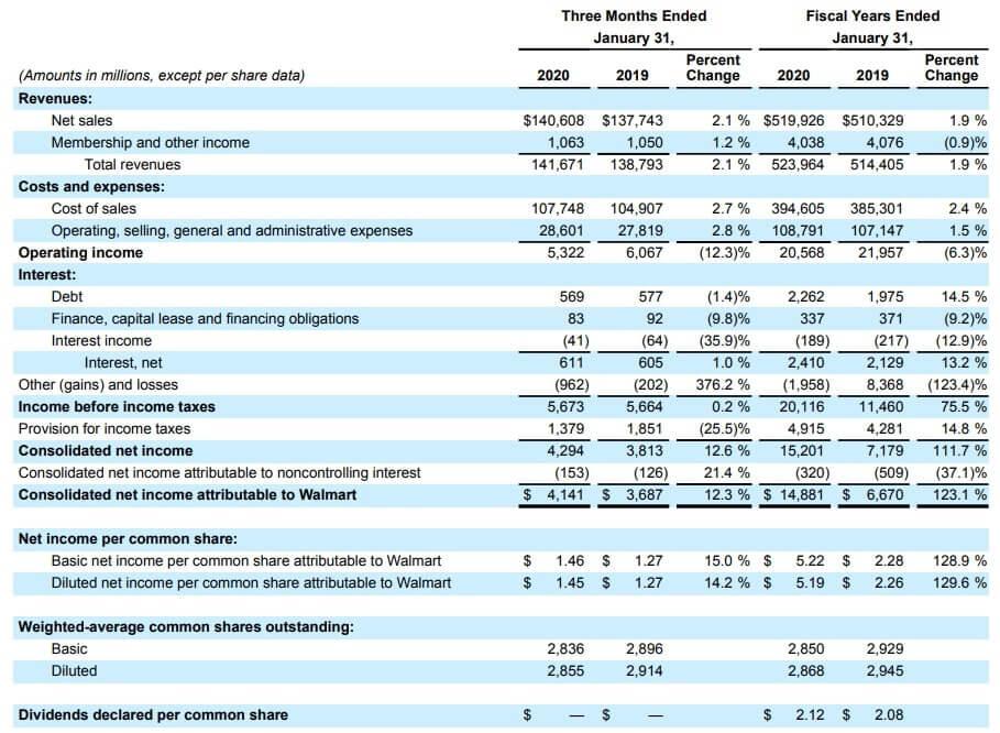 ウォルマート 米国株 決算