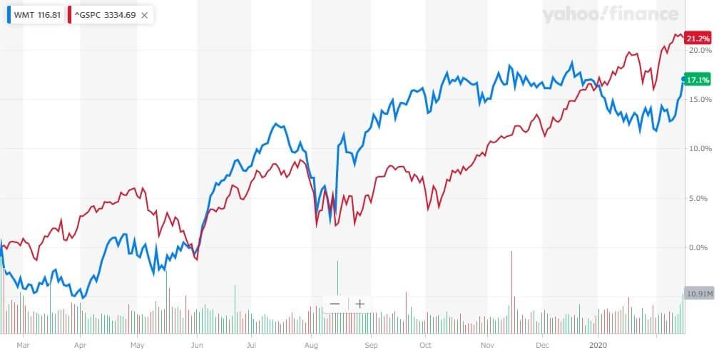 ウォルマート 米国株 株価チャート