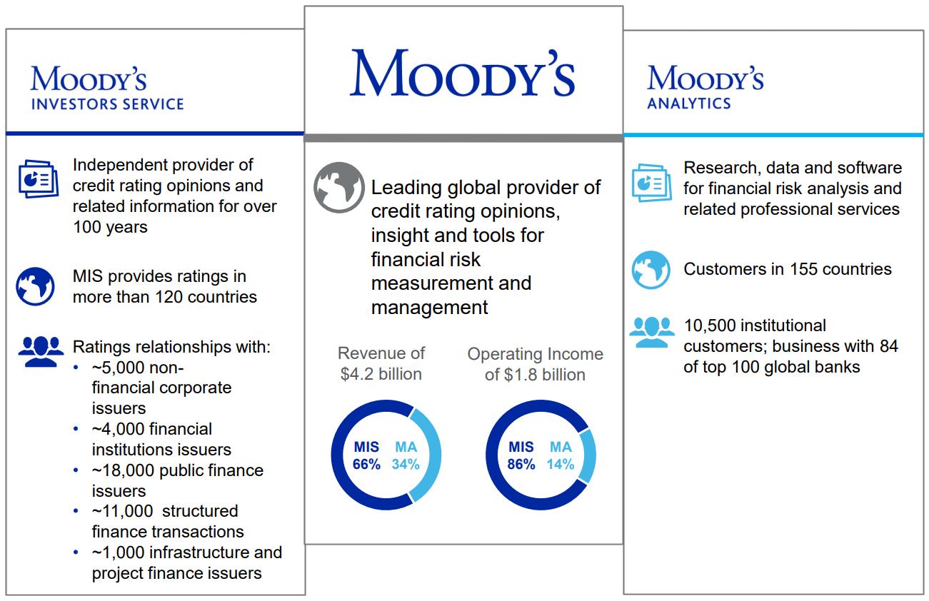 ムーディーズ(Moody's) 事業