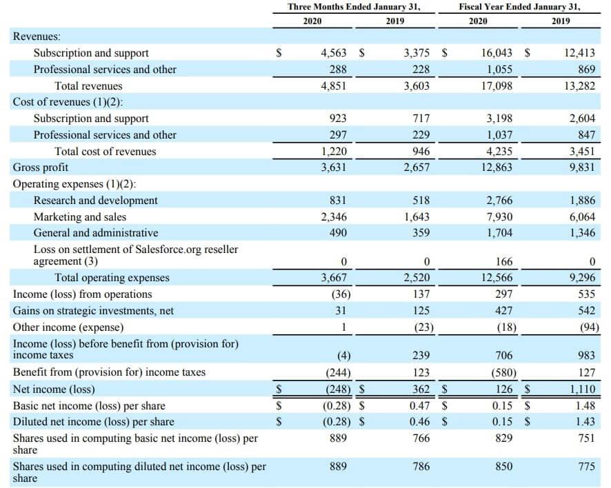 セールスフォース 米国株 決算 業績