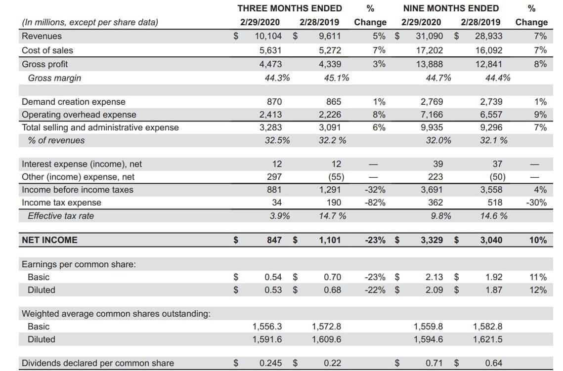 ナイキ 米国株 決算 2020年第3四半期