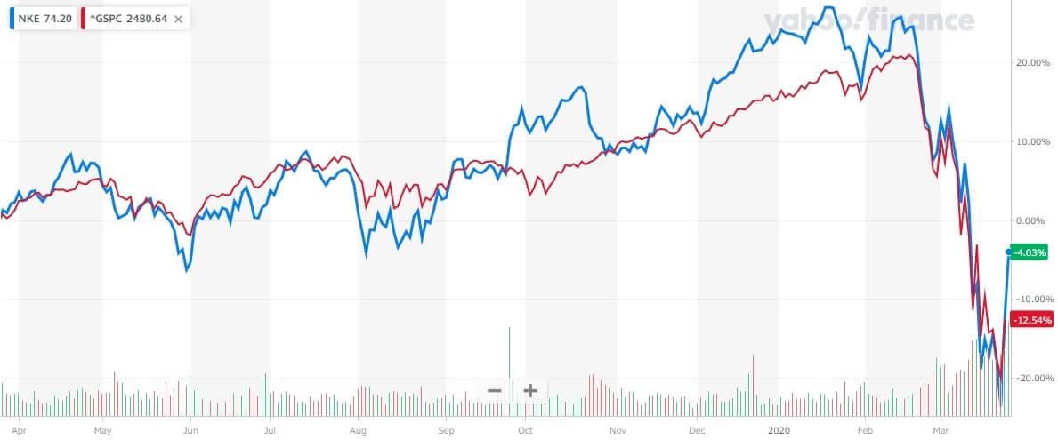 ナイキ 米国株 株価チャート