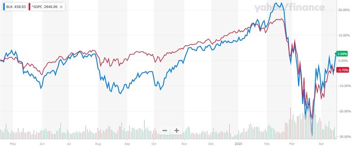 ブラックロック 米国株 株価チャート