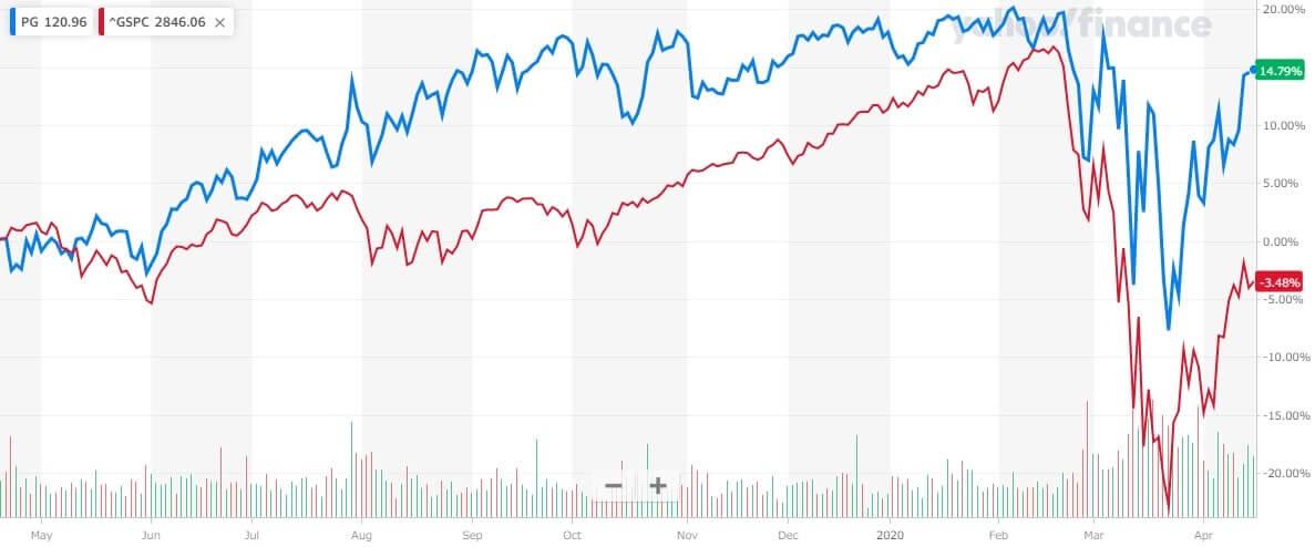 P&G 米国株 株価チャート