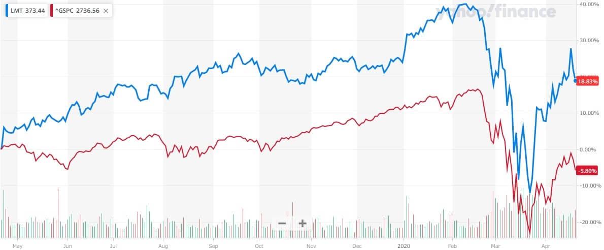 ロッキード・マーチン 米国株 株価チャート