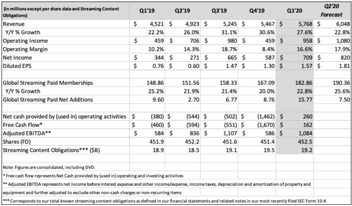 ネットフリックス 米国株 決算