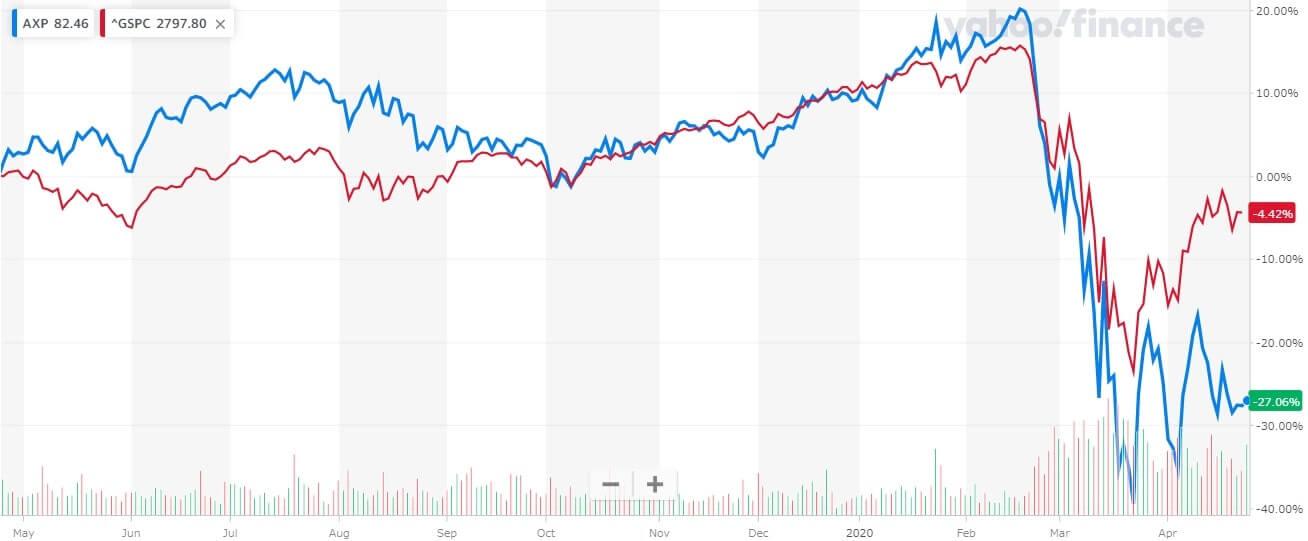 アメックス アメリカンエキスプレス 株価チャート
