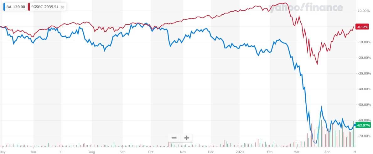 ボーイング 米国株 株価チャート