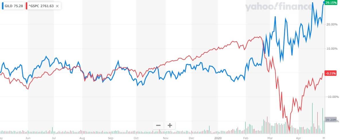 ギリアド 米国株 株価チャート