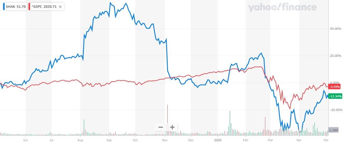 シェイク・シャック 米国株 株価チャート