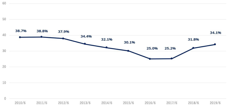 マイクロソフト 米国株 営業利益率