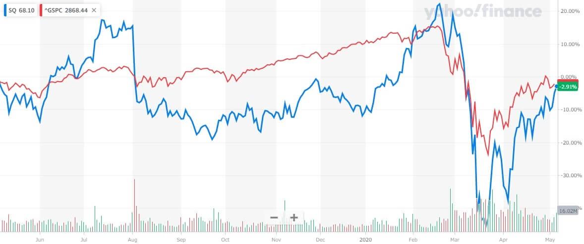 スクエア 米国株 株価チャート