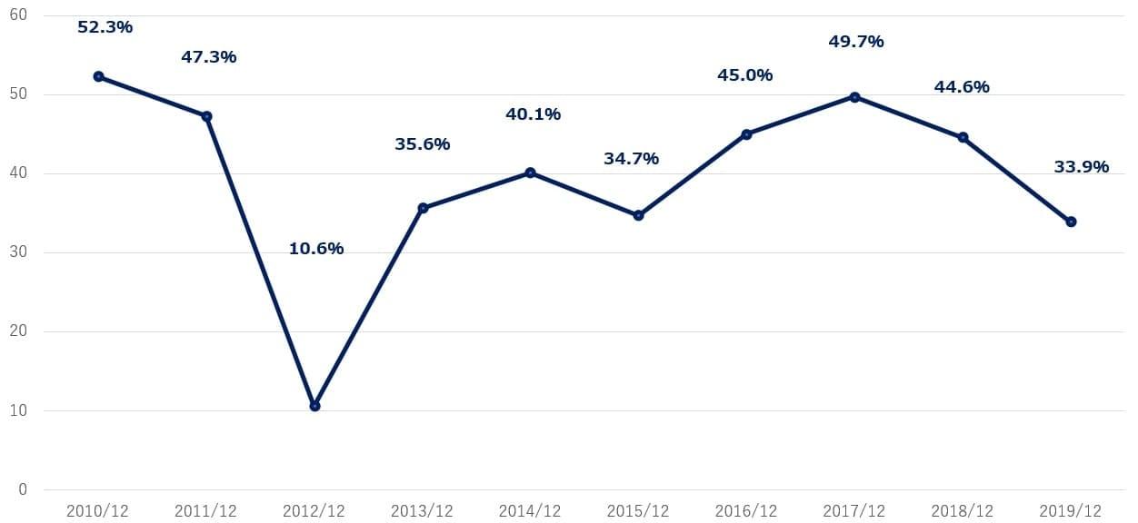 フェイスブック 決算 営業利益率