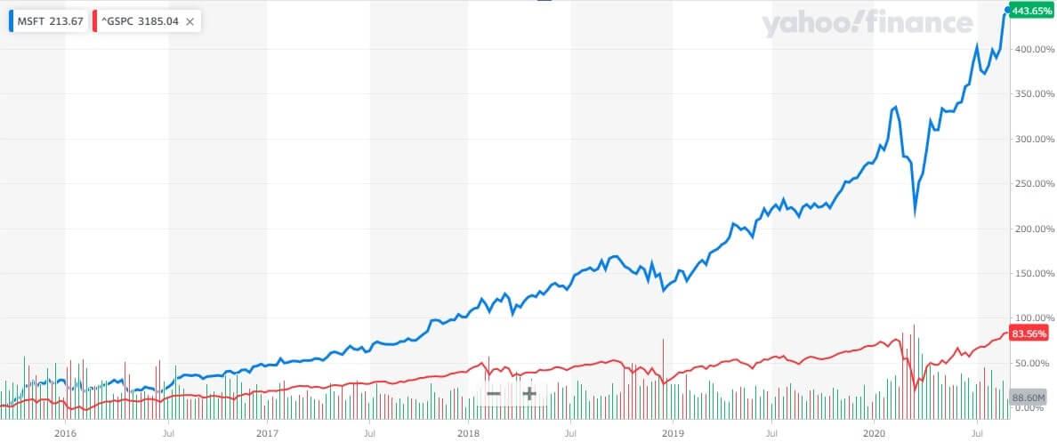 マイクロソフト 米国株 株価チャート