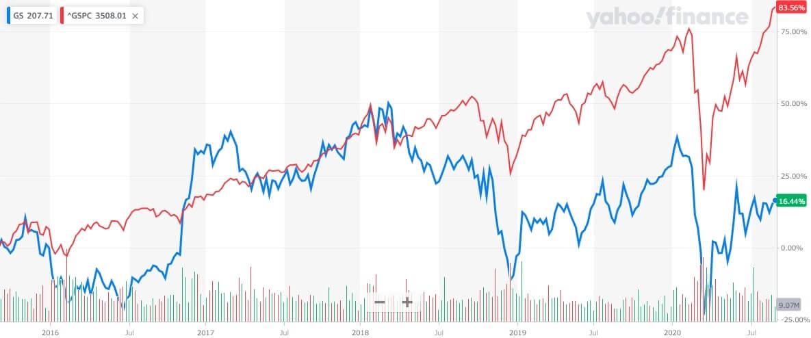 ゴールドマンサックス 米国株 株価チャート
