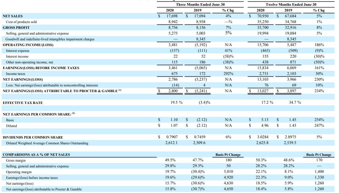 P&G 米国株 決算 四半期
