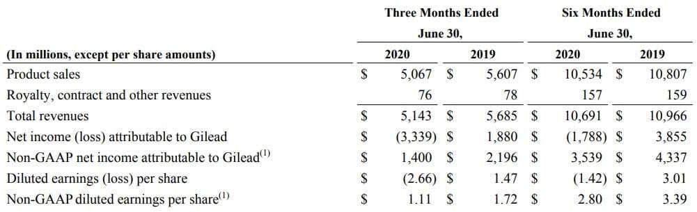 ギリアド 米国株 決算 四半期