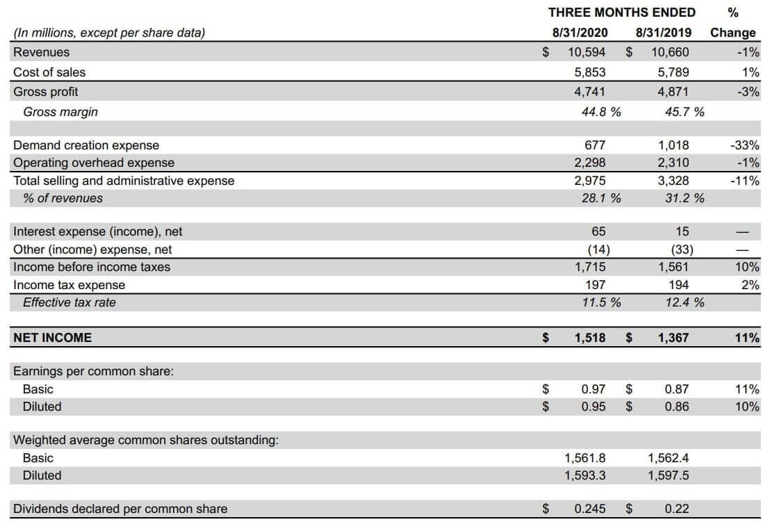 ナイキ 米国株 決算 四半期