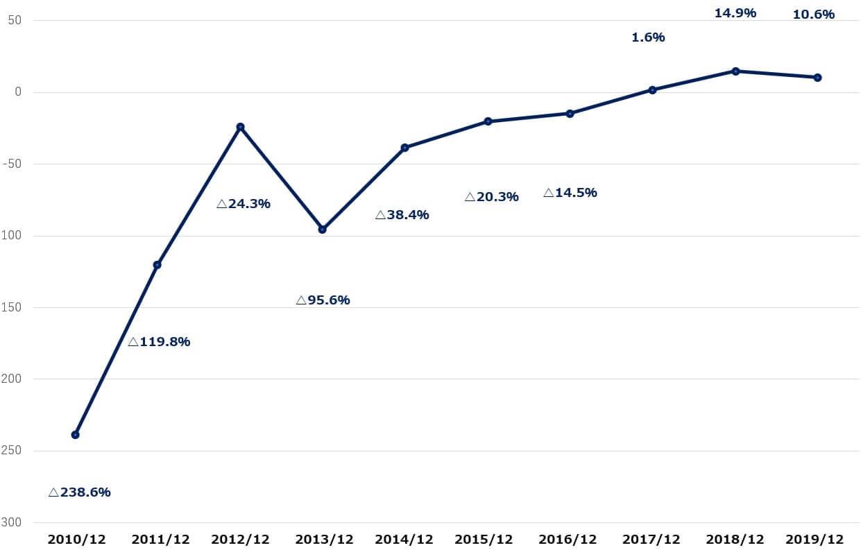 ツイッター 米国株 決算 営業利益率
