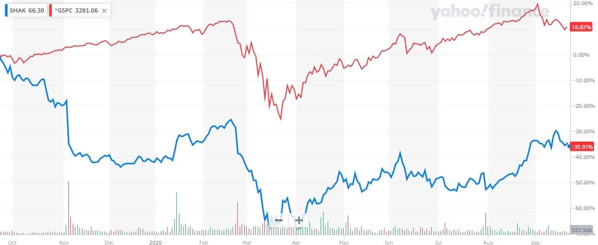 シェイクシャック 米国株 株価チャート 1年間