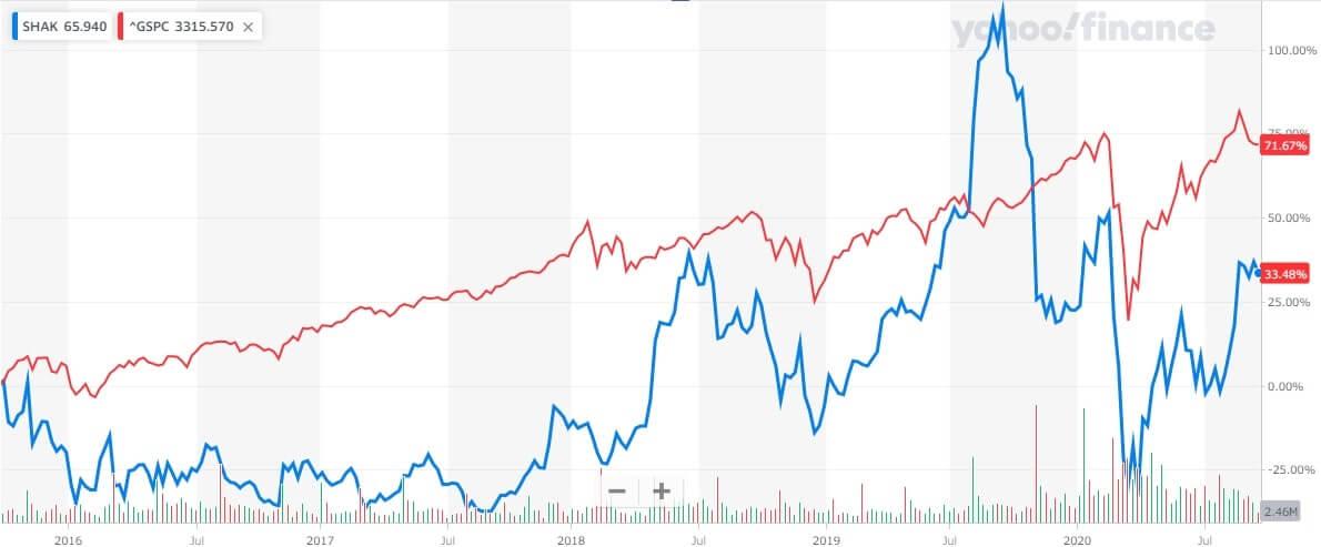 シェイクシャック 米国株 株価チャート 5年間