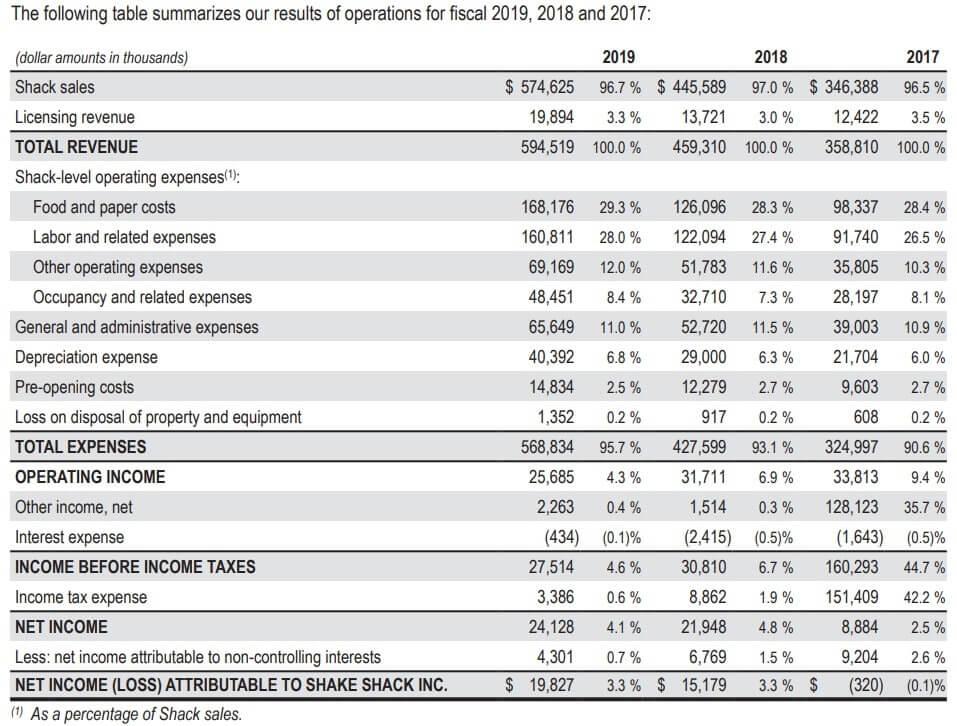 シェイクシャック 米国株 決算 通期