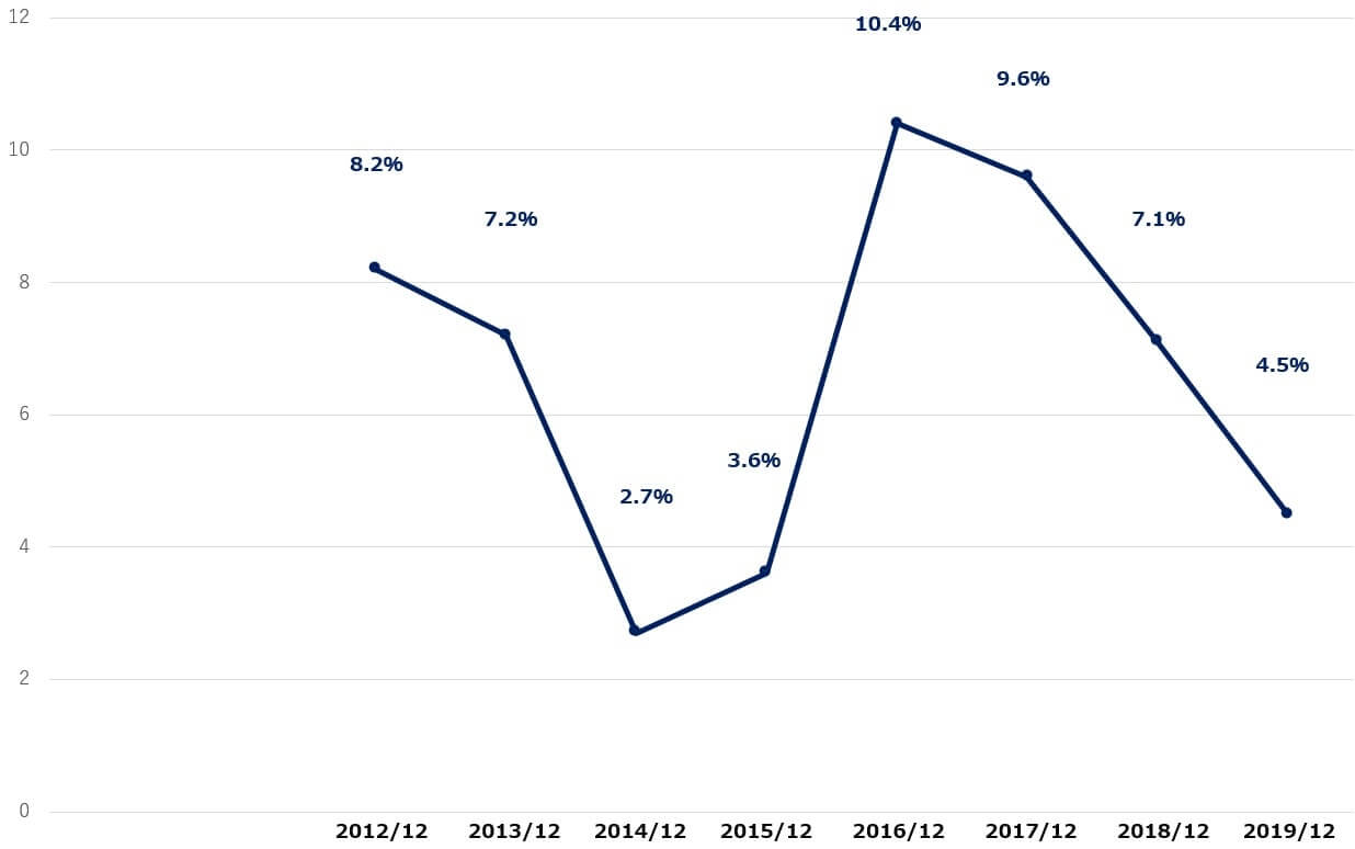 シェイクシャック 米国株 決算 営業利益率
