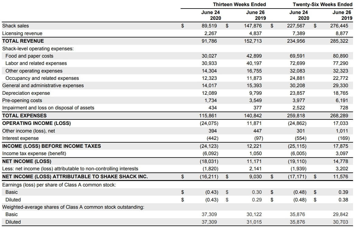 シェイクシャック 米国株 決算 四半期